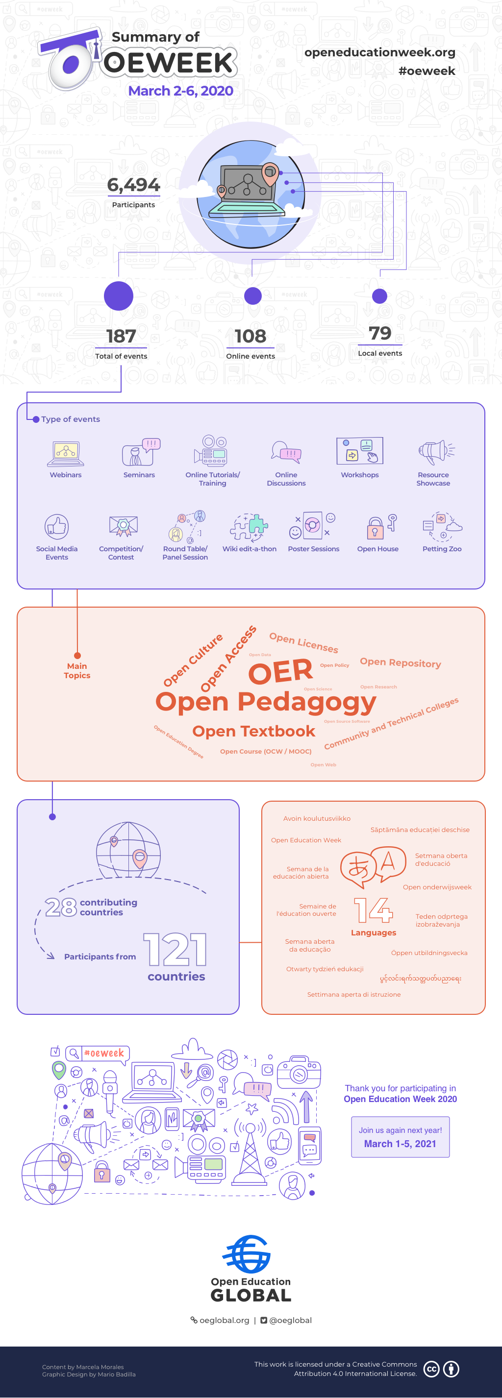 Open Education Week 2020 Summary